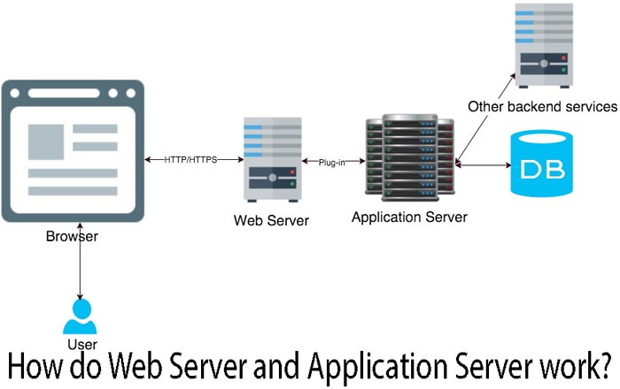 How-do-Web-Server-and-Application-Server-work